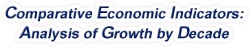 New York - Comparative Economic Indicators: Analysis of Growth By Decade, 1970-2016