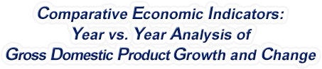 New York - Year vs. Year Analysis of Gross Domestic Product Growth and Change, 1969-2019