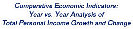 New York - Year vs. Year Analysis of Total Personal Income Growth and Change, 1969-2016